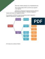 Estructura Orgánica Del Poder Judicial de La Federación