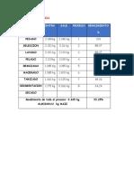 Balance de Materia-Almidon
