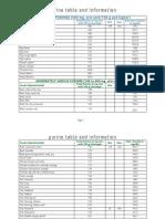 Purine Table.pdf