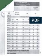 STD Torsi Meter (ISO 898-1)