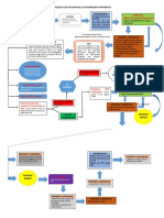 Process Flow on Disposal of Government Properties