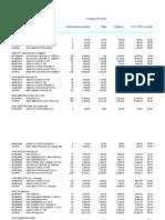 tabela prodaja