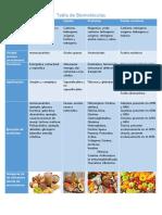 Tabla de Biomoleculas .PDF