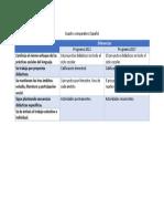 Cuadro Comparativo Español Programas 2011-2017