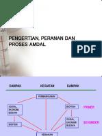 Pengertian dan proses AMDAL