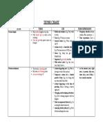 TENSE CHART (Present Simple vs Present Continuous)