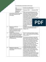 Daftar Pertanyaan Untuk Bab i Dan II