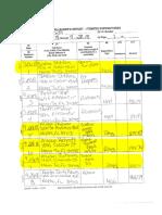 Richards G3 campaign treasurer report