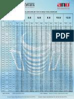 Civata Tork Değerleri.pdf