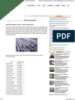 Harga Besi Beton Terbaru 2016 Di Kota Besar _ Harga Material Bahan Bangunan