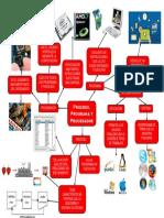 Mapa Mental (Programa, Proceso y Procesador)