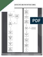 Flujograma de La Elaboracion de Linea Para Pan Tajado