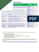 Eligibility Criteria for GATE 2019.pdf
