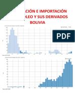 Exportación e Importación de Petróleo y Sus Derivados en Bolivia