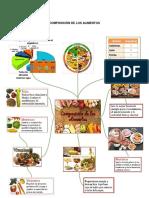 Composición de Los Alimentos
