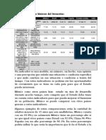 Actividad 6 PIB e Indicadores Básicos Del Bienestar