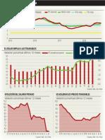 Dólar e Inflación