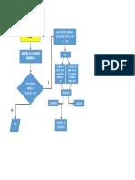 Diagrama de Flujo Igv
