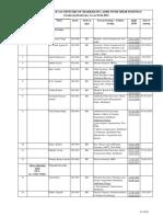 IAS LIST 01.02.2016.pdf