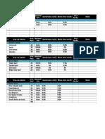 Sample SLA Table