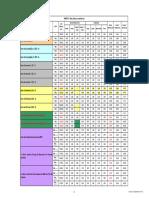 Areas Coeficientes e Indices
