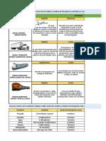 Evidencia 1 Cuadro Comparativo Medios y Modos de Transporte