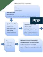 221065900-Linea-de-tiempo-procesos-de-fabricacion-docx.docx
