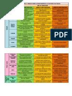 Rúbrica Para Evaluar El Trabajo Sobre Las Infografías de Los Deportes de Riesgo