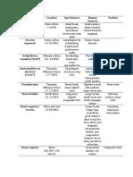 Human Evolution Table.docx