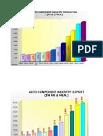 Industry Statistics Auto Components 09