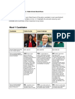 D.C. State School Board Candidate Questionnaire