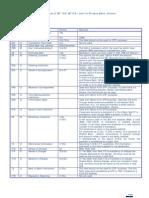 STP Formatting Guide 010707