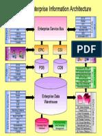Enterprise Information Architecture v2