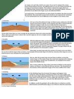 6 Major Stages of Ocean Basin Evolution