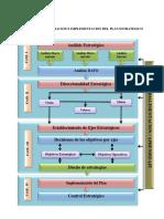 Proceso de Elaboracion e Implementacion Del Plan Estrategico