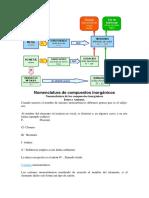 Nomenclatura de compuestos inorgánicos.docx