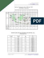 Pembagian Zone UTM Dan TM Indonesia