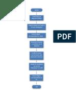 Diagrama de Flujo 3