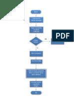 Diagrama de Flujo Edicion de Imagen