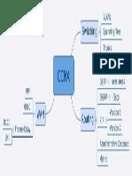 Ccna Mind Map