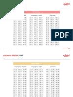 Enem 2017 - 1 Dia Gabarito