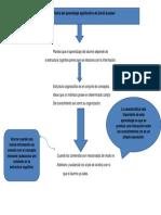 Mapa Conceptual Teoria Del Aprendizaje Significativo de David Ausubel