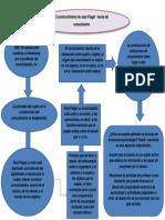 Mapa Conseptual El Constructivismo de Jean Piaget