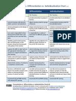 Personalization/Individualization/Differentiation