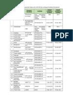 Daftar Prodi Aun Dan Akrd Internasional 2012-2017