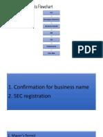 Legal Requirements Flowchart.pptx