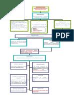 Procedimiento de Responsabilidad Administrativa Graves de Servidores Públicos