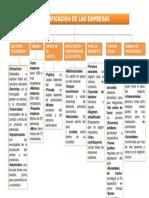 Clasificación de Las Empresas by