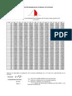 Documento Tabla de Distribución Normal (1)