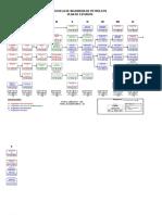 Plan de Estudios Petroleo Ultimo